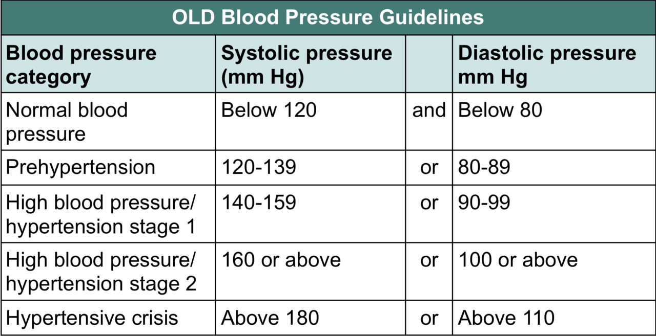 blood pressure medication old chart